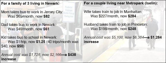 Thrown Under the Bus: 25% NJ Transit Fare Hike, Statewide