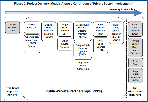 public private partnership present status and The public–private partnership (ppp or 3p) is a commercial legal relationship  defined by the  the poor are particularly affected by this situation and end up  paying more for a liter of water than their wealthier counterparts with the  objective of.
