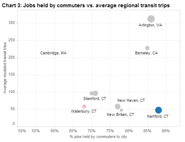 No wonder there's so much parking. Hartford has low transit ridership and the vast majority of jobs in the city are filled by commuters who live in another town. | Source: Scott Gaul and Lyle Wray, via The CT Mirror