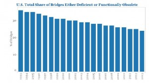 U.S. Total Share of Bridges Either Structurally Deficient or Functionally Obsolete, from 1993 to 2013.