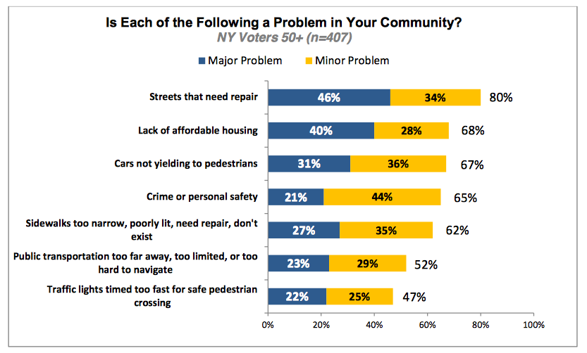 """Streets that need repair"" are identified as the number one problem for NY Voters 50+"