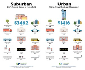 Public services for suburban development cost more than double the services for urban areas in Halifax, Nova Scotia (figures are in Canadian dollars). |Image: Sustainable Prosperity