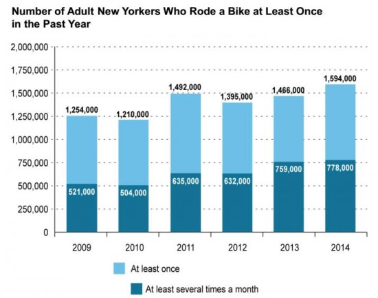 NYC bike rate