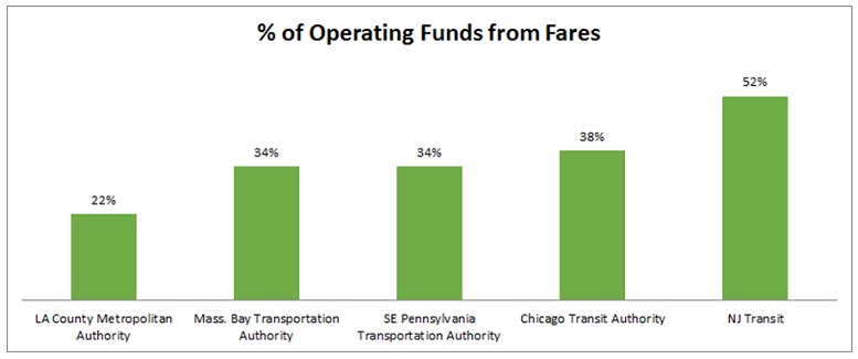 njt-operating-fares-graph